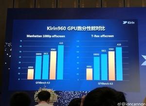 Huawei unveils the Kirin 960 chipset