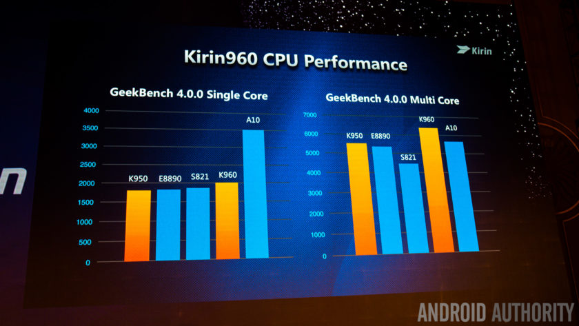 Huawei introduces next-generation Kirin 960 chipset