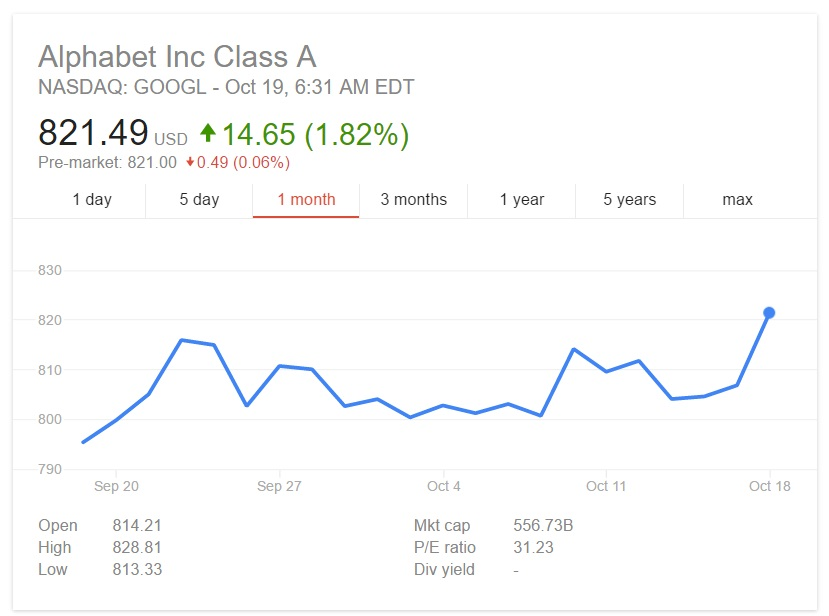 Google shares hit new record thanks to all the great Pixel reviews