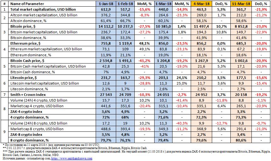 31873 Анализ рынка криптовалют и ICO (5-11 марта 2018 г.)