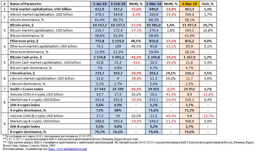 30171 Ежемесячный анализ рынка криптовалют и ICO (февраль 2018 года)