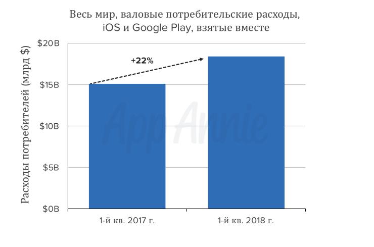 39327 Средний пользователь iPhone в 2017 году потратил на покупки в приложениях $58