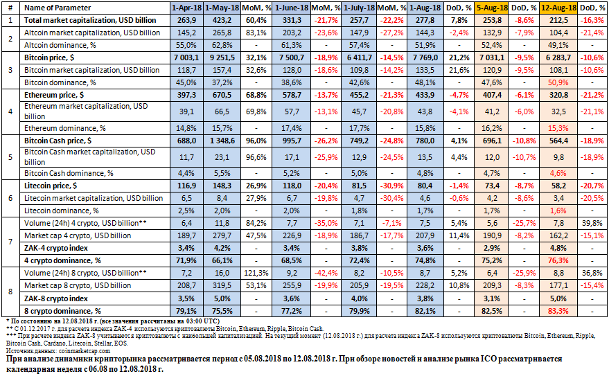 62370 Анализ рынка криптовалют и ICO (05-12.08.2018 г.)