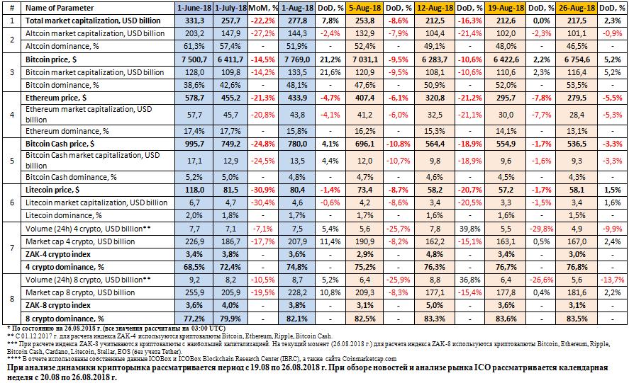 65313 Анализ рынка криптовалют и ICO (19-26.08.2018 г.)