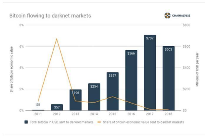 91340 Объем биткоин-транзакций в даркнете сократился на $100 млн