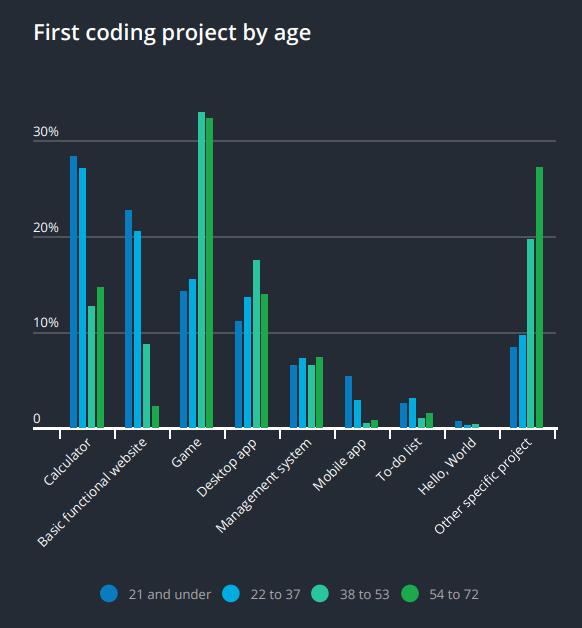 """94000 Отчет """"Навыки разработчика 2019"""" от HackerRank"""