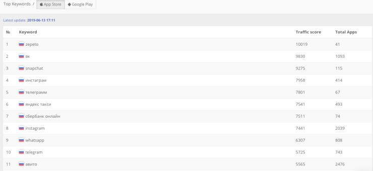 115731 Top Keywords: самые популярные поисковые запросы App Store и Google Play в разных странах