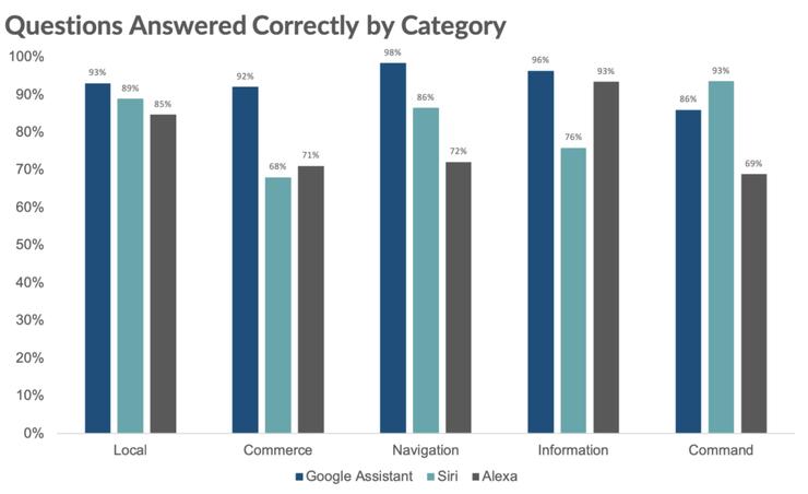116211 Google Assistant снова победил в IQ-тесте голосовых помощников