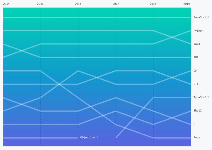 116929 Python обогнал Java и стал вторым по популярности языком на GitHub