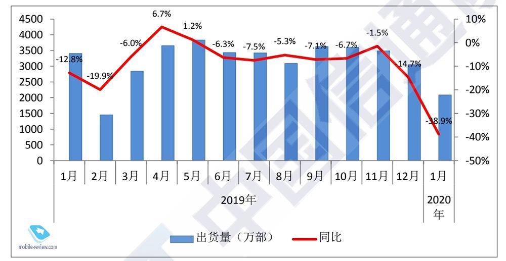 127774 Итоги 2020 года. Рынок смартфонов и телефонов – ключевые игроки и события
